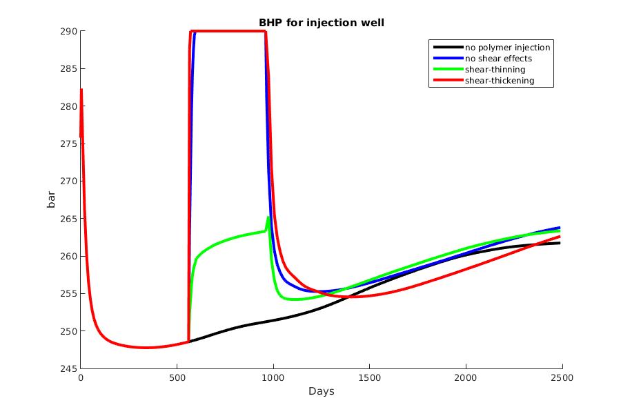 WBHP_inj_3d_polymer