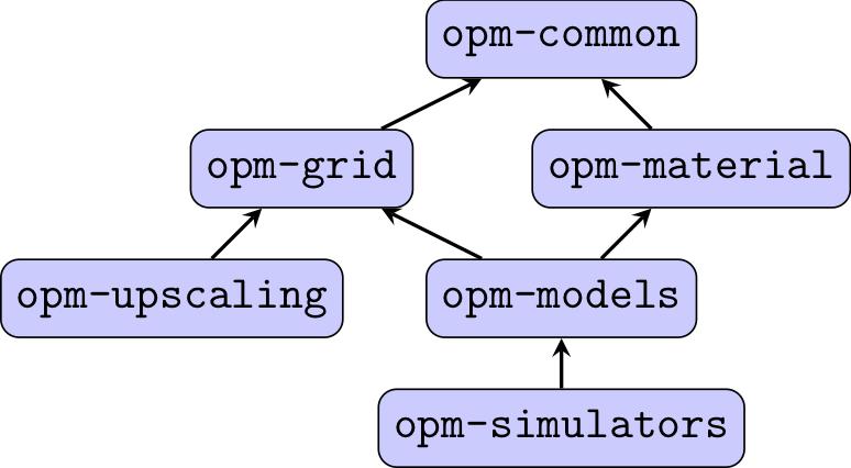 modules-2019-09
